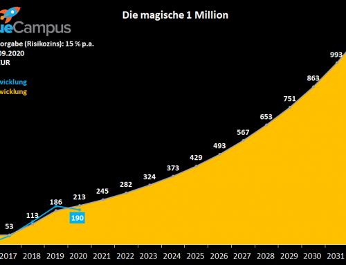 Millionen Aktiendepot KW38-2020